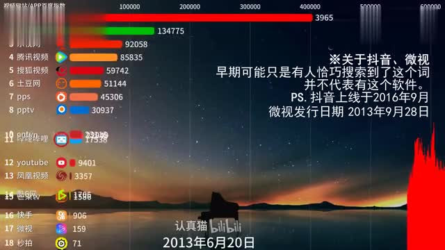 The hottest video software in China is after you watch it!